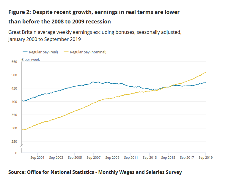 A devastating Tory decade, in 10 graphs... 1. Wages have still not returned to pre-recession levels after accounting for inflation. The Tories have presided over a decade of wage stagnation. Heres the very latest ONS data from November 2019... ons.gov.uk/employmentandl…