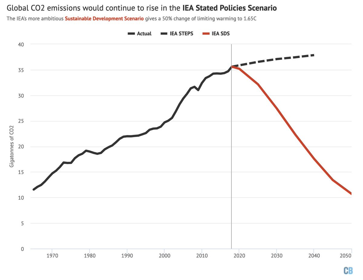 """IEA oultook says stated govt plans & policies, if fulfilled, would leave CO2 emissions rising for decades & warming upwards of 2.7C this century (hard to say exactly as STEPS ends in 2040).Its SDS (IEA says """"fully in line with Paris"""") would see 1.65C… https://www.carbonbrief.org/profound-shifts-underway-in-energy-system-says-iea-world-energy-outlook"""