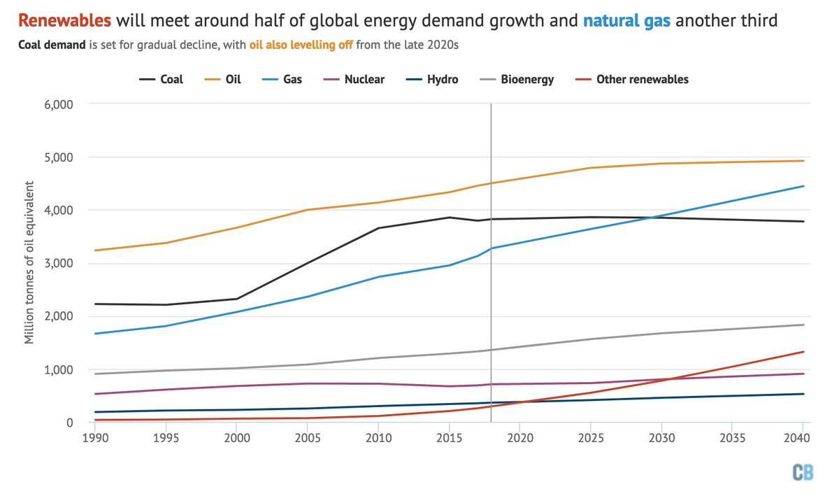 A closer look at the IEA outlook's central STEPS pathway shows the reason for ever-rising CO2:* Renewables meet half of rising demand* But gas meets another third* Oil rises slowly then levels off* And coal hits a plateau https://www.carbonbrief.org/profound-shifts-underway-in-energy-system-says-iea-world-energy-outlook