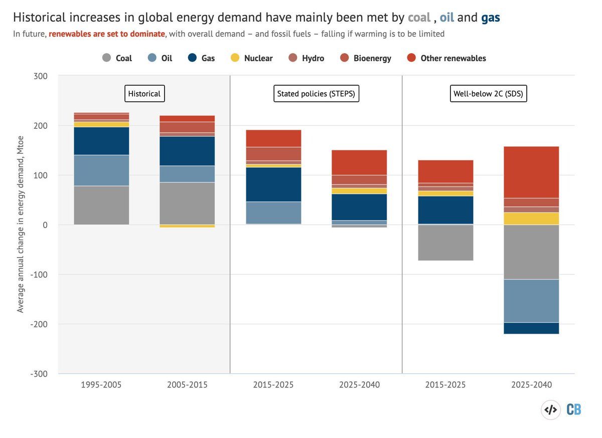 """The IEA's central scenario (STEPS) does show that """"profound shifts"""" are underway, with demand growth easing & renewables starting to dominate……but it's all a long way from the below-2C SDS, where demand & fossil fuel use declines, esp coal https://www.carbonbrief.org/profound-shifts-underway-in-energy-system-says-iea-world-energy-outlook"""