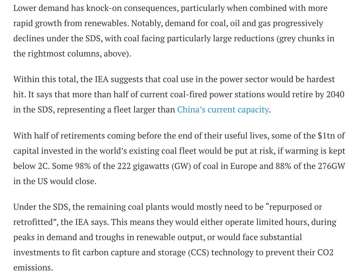 """In SDS half world's current coal plants retire by 2040, inc 98% in Europe & 88% in the US (!)Remaining capacity mostly only survives if it is """"repurposed"""" to run minimal hrs in support of cheaper renewables or """"retrofit"""" with (costly) CCS https://www.carbonbrief.org/profound-shifts-underway-in-energy-system-says-iea-world-energy-outlook"""