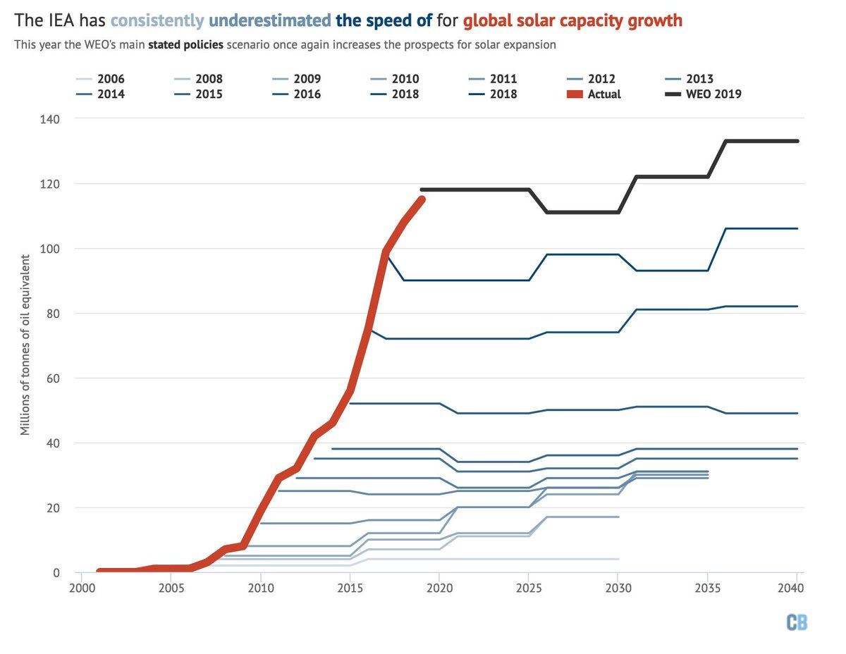 Yet again, the IEA World Energy Outlook has revised its solar capacity growth figures upwards.As ever, it mainly puts this down to improved policy conditions rather than overestimated costs. https://www.carbonbrief.org/profound-shifts-underway-in-energy-system-says-iea-world-energy-outlook
