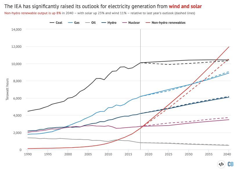 (Haven't nailed why this is – suggestions welcome–but this extra generation from renewables is almost all absorbed by higher electricity demand, rather than reduced output from other fuels…I think maybe it's just compounded higher base yr demand?) https://www.carbonbrief.org/profound-shifts-underway-in-energy-system-says-iea-world-energy-outlook