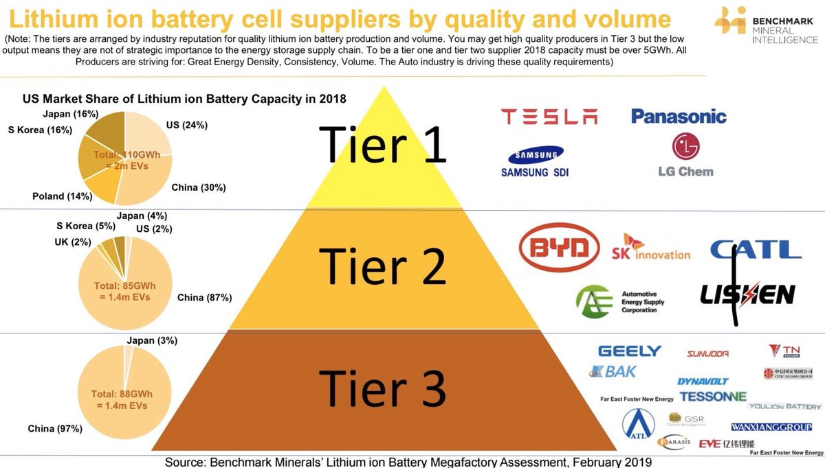 Lithium Ion #Battery Cell Suppliers by Quality and Volume All Producers are striving for: 🔋 Great Energy Density 🔋 Consistency 🔋 Volume The #Automotive industry is driving these quality requirements #ev #mobility #energy @kevin_odonovan @tomraftery @jackbedder @mvollmer1