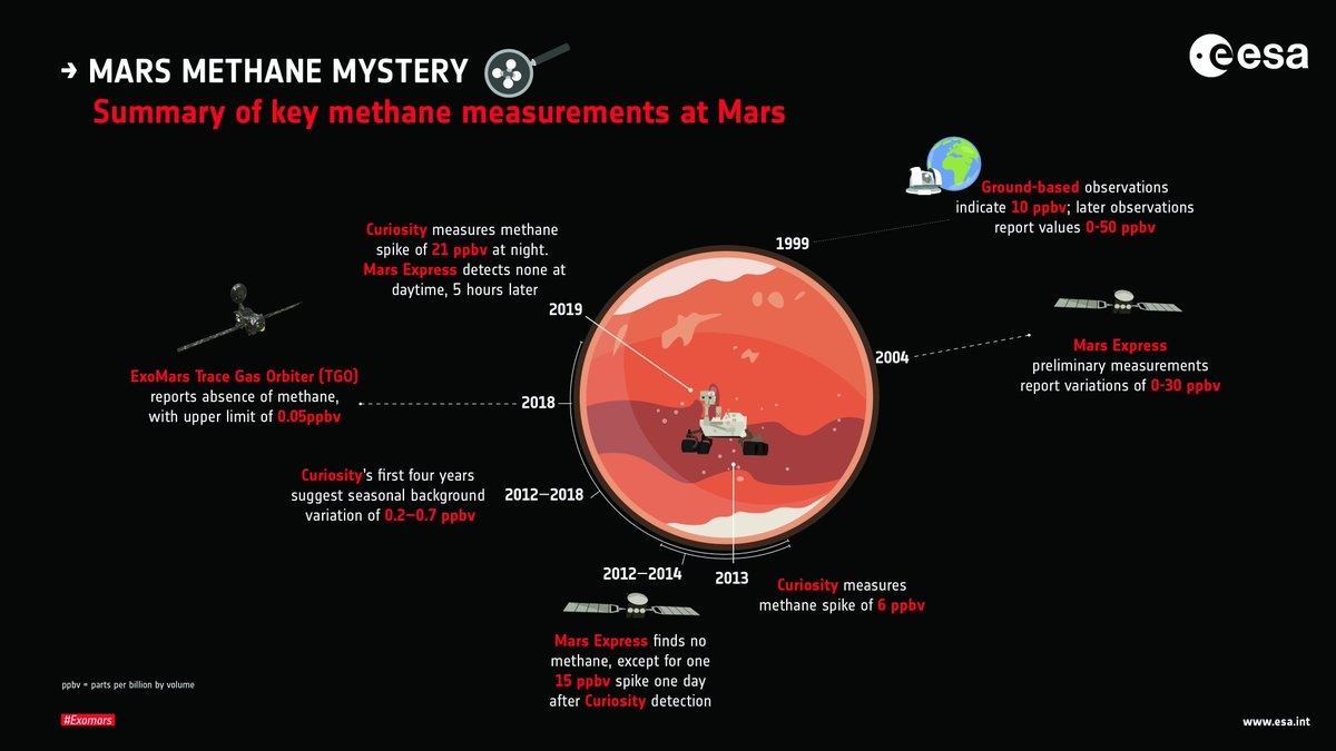 Enjoy a good #mystery? 🔎 We're on a quest to understand the #Mars methane mystery. Latest update: the June detection by @MarsCuriosity was not seen by @Esa Mars Express or #ExoMars @ESA_TGO 🧐 Find out more: esa.int/Science_Explor…