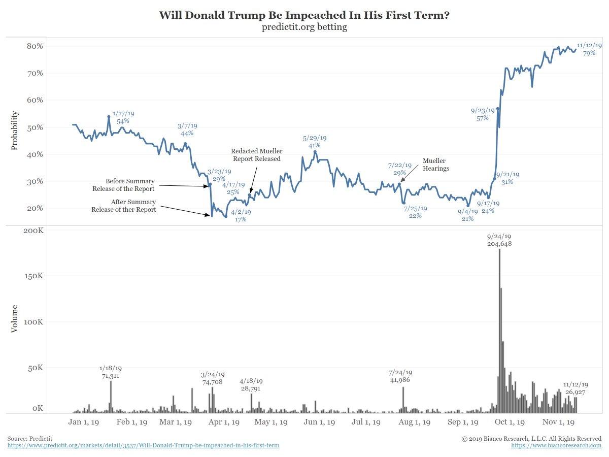betting markets impeachment