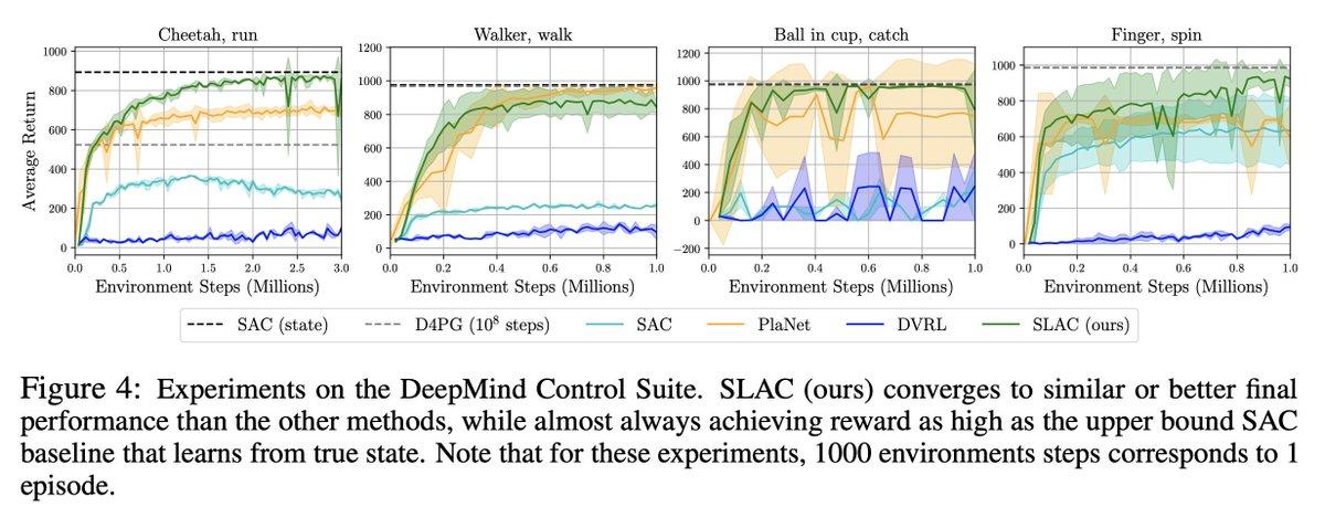@syuntoku14 正直、あまり理解出来ていません。ただ、DM Control Suiteの環境で画像を状態とした場合、D4PG(灰色の点線)とSAC(水色)では性能に大きな差が出ています。直感的ですが、n-step returnや分散化というよりは累積報酬を分布として捉えるとこが効いてるのかなと考えています。