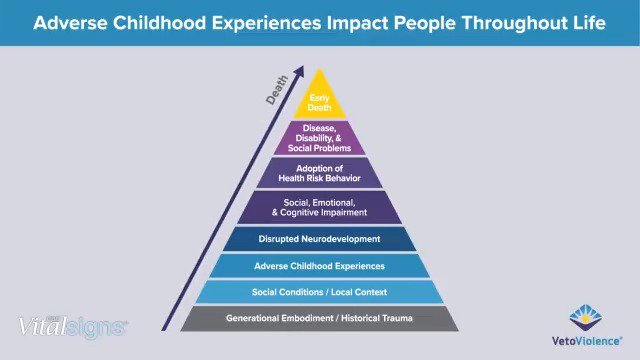 Image for the Tweet beginning: Adverse childhood experiences (ACEs) impact