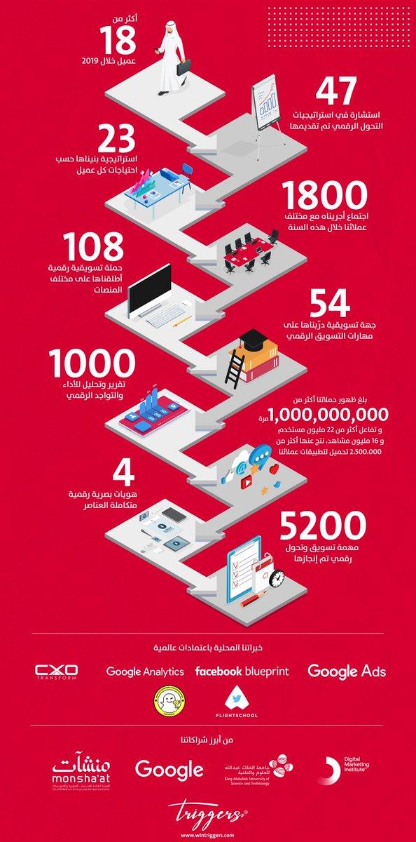 في #تريجرز نلامس نجاحات عملائنا الرقمية بتحقيقها، إليكم أبرز ماتم إنجازه في ٢٠١٩ https://t.co/GYpiaaoqa1