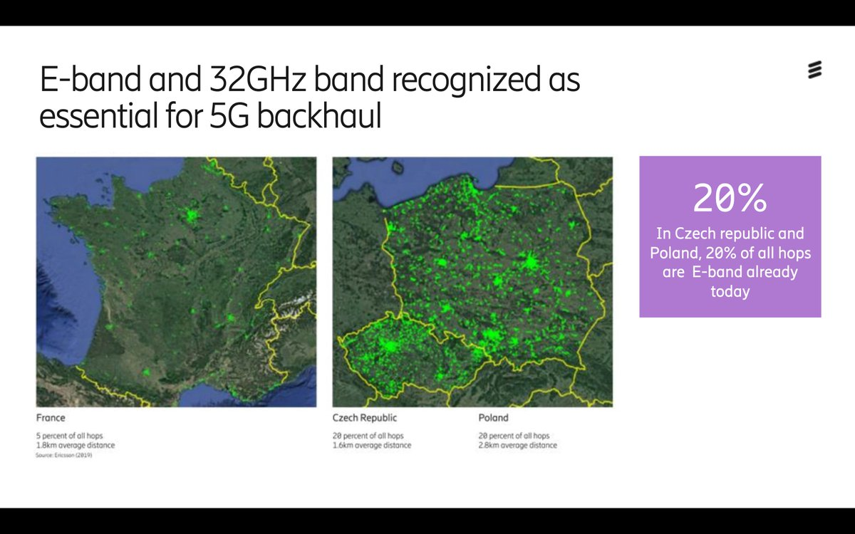 Wow😮DYK in Czech Republic and Poland, 20% of all hops are E-Band already?! And in Poland, 11% exceed 6km! 👏 Great insights @EricssonNetwork! More interesting stats here: bit.ly/31MckI8 @Ericsson #EricssonInfluencer #5G #Spectrum #telco