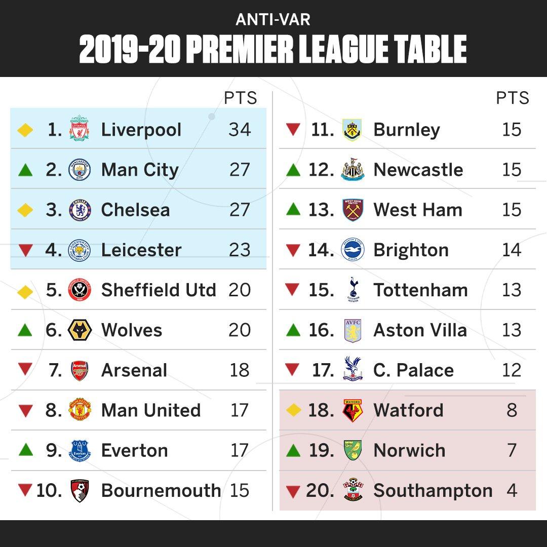 Siga Curiosidadesprl Sur Twitter Tabela De Classificacao Da Premier League Sem O Var