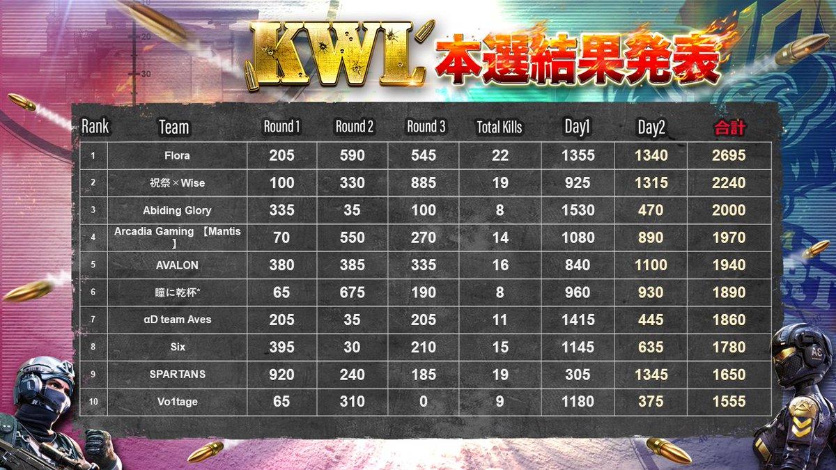 【KWL 11月度 本戦 Day2】おめでとうございます!!結果のご提示お待たせしてしまい大変申し訳ございません。来週のKWLもよろしくお願い致します!