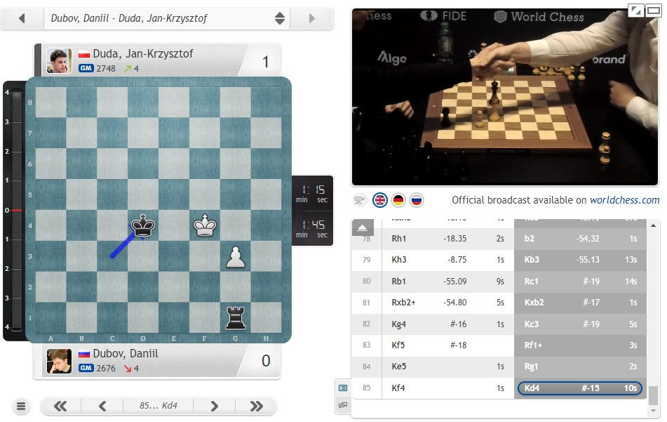 test Twitter Media - Dubov-Duda goes to 10-minute games after a wild game ended with Duda bamboozling Dubov in a drawish rook endgame! https://t.co/YT8ETsilJb  #c24live #GrandPrixFIDE https://t.co/JaSXNvwY0c