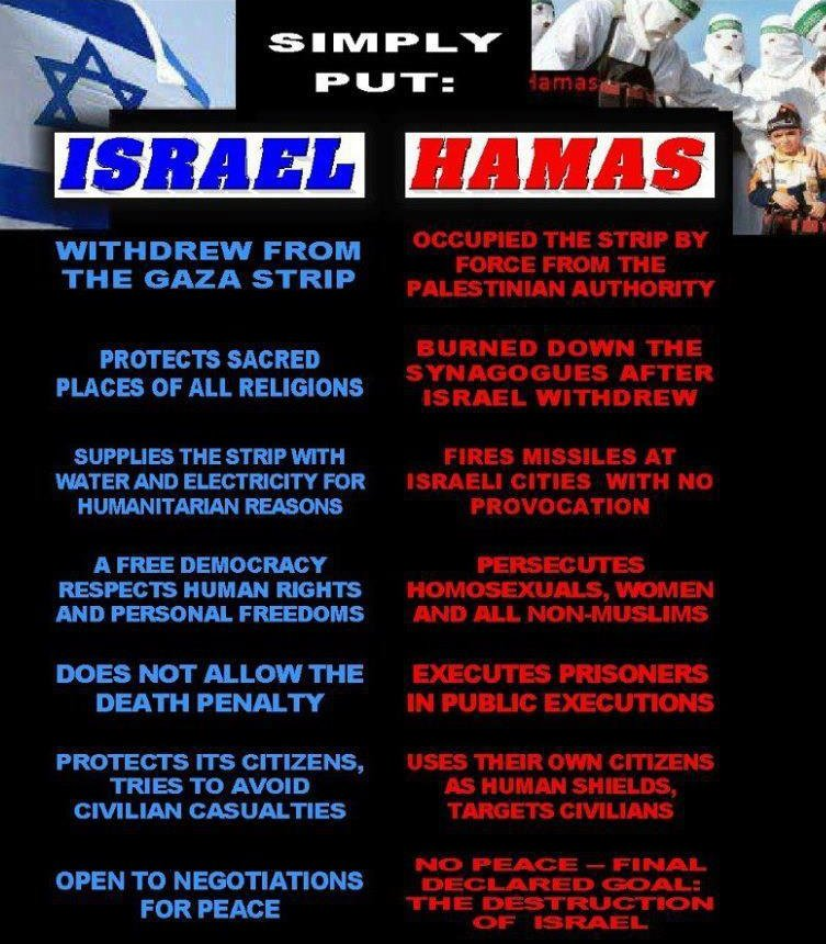 Israel vs Hamas  Facts one should know before taking sides #IsraelUnderFire <br>http://pic.twitter.com/v5iBeJlxLm