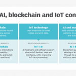 Image for the Tweet beginning: AI, blockchain and IoT convergence