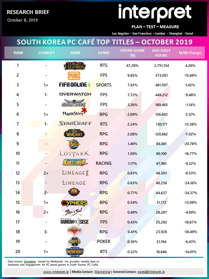 League of Legends sets new all-time high record, Maplestory sees unusual upticks, while a few games see declines | South Korea PC Café Trends – October 2019 @LeagueOfLegends @PUBG @Diablo #LeagueOfLegends #Maplestory #SouthKorea #pcgaming #League10 interpret.la/media_post/sk-…