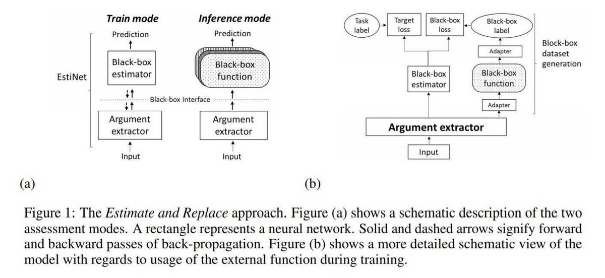 #DeepLearning Paper v/ @arxiv👇Neural Network Gradient-Based Learning Of Black-Box Function InterfacesThis Model Learns More Efficiently Compared to Reinforcement Learning-Based Methodshttps://buff.ly/2UHPo9J#AI #MachineLearning #NeuralNetworksCc @KirkDBorne @DeepLearn007