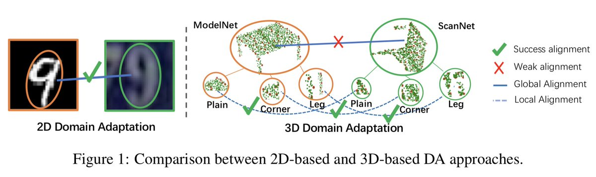PointDAN: A Multi-Scale 3D Domain Adaption Network for Point Cloud Representation点群のドメイン適応.画像と違って同じ物体でもスキャンのされ方が変わるので,大変そう…