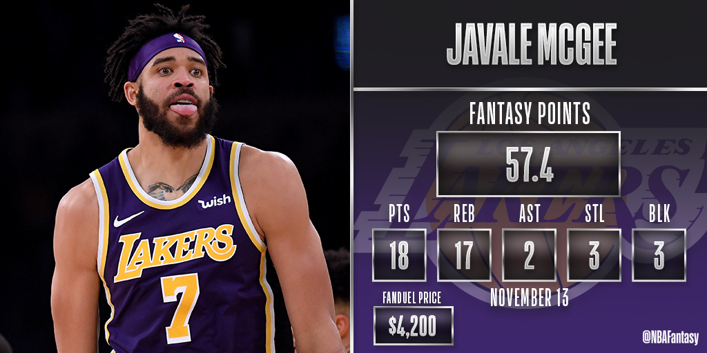 JaVale McGee STUFFS the stat sheet and finishes with 57.4 FPTS.  At $4,200, he returned 13.7x value to earn @FanDuel Value of the Night!