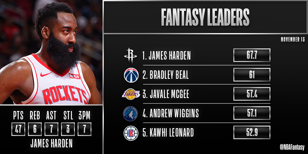 James Harden headlines tonight's leaderboard with another 40-point performance. 🚀  The Beard is the #NBAFantasy Player of the Night!