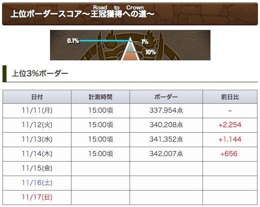 15時のランダンボーダーを更新しました!おそらくこのまま落ち着くので大体344,000乗らないくらいがボーダーになりそうですね😏龍楽士杯の攻略と立ち回りはこちら#パズドラ
