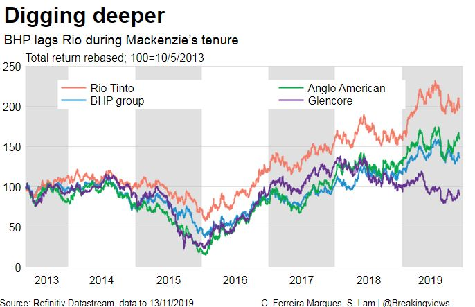 Andrew Mackenzie departs BHP, the world's largest miner, next month, leaving it in better shape than he found it. Veteran Mike Henry will face fresh challenges. @ClaraDFMarques  explains - https://bit.ly/2CDCXF5
