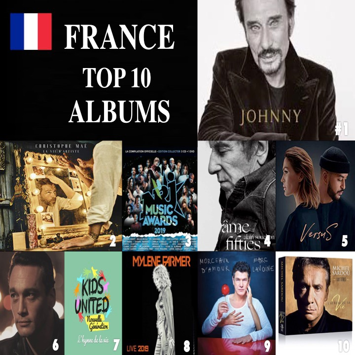 #JohnnyHallyday holds for a 2nd week at #1 in France selling 56.000 units and a total of 204.000 in just 2 weeks! #ChristopheMae's #Laviedartiste holds at #2, #nrjmusicawards2019 rises 6-3 &amp; #AlainSouchon's #AmesFifties holds at #4!  https://www. facebook.com/worldmusicawar ds/posts/2561113927303038   … <br>http://pic.twitter.com/EiMihYAwx8