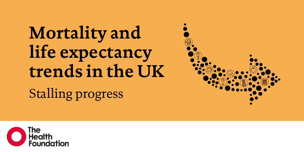 Improvements in life expectancy in the UK have stalled – and for some groups, gone into reverse. Our new analysis explores: ➡️ what's happening and who's affected ➡️ whats driving these trends ➡️ what action can be taken Read now: health.org.uk/publications/r… @LSEconsulting