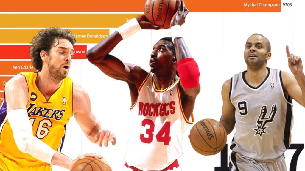 Bar Races: These are the top international scorers in the NBA through the years. hoopshype.com/2019/09/28/nba…