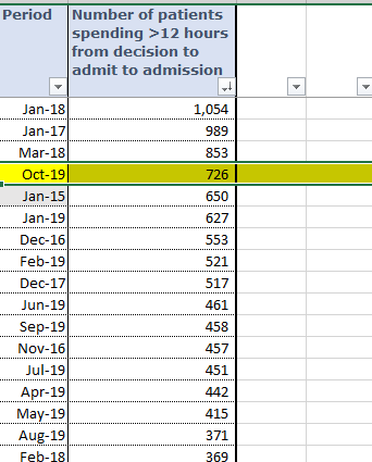 BREAKING: NHS records its worst ever trolley waits in A&E (12 hours waits AFTER decision to admit- real wait is much longer) - 726 patients in a single month - in October for a non-winter month. Fourth worst month on record ever. See stats below...