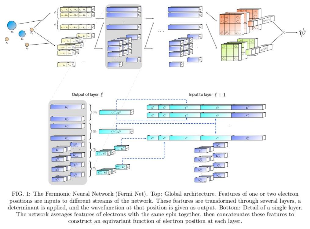 量子化学計算をNNで行うFermi Netを提案。量子化学計算は波動関数をエネルギー最小化を介して最適化するが、その波動関数近似をNNが担うイメージ。NNにHamiltonian,HF近似など物理的な制約が多数。従来は系によって最良手法が異なるが、Fermi Netはどの系でも良い結果を出せる