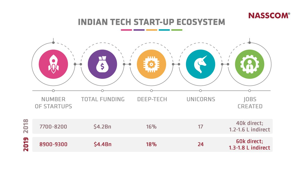 2019 was a great year for the Indian #Tech #Startup ecosystem. Here's a look at some of its key areas of growth!