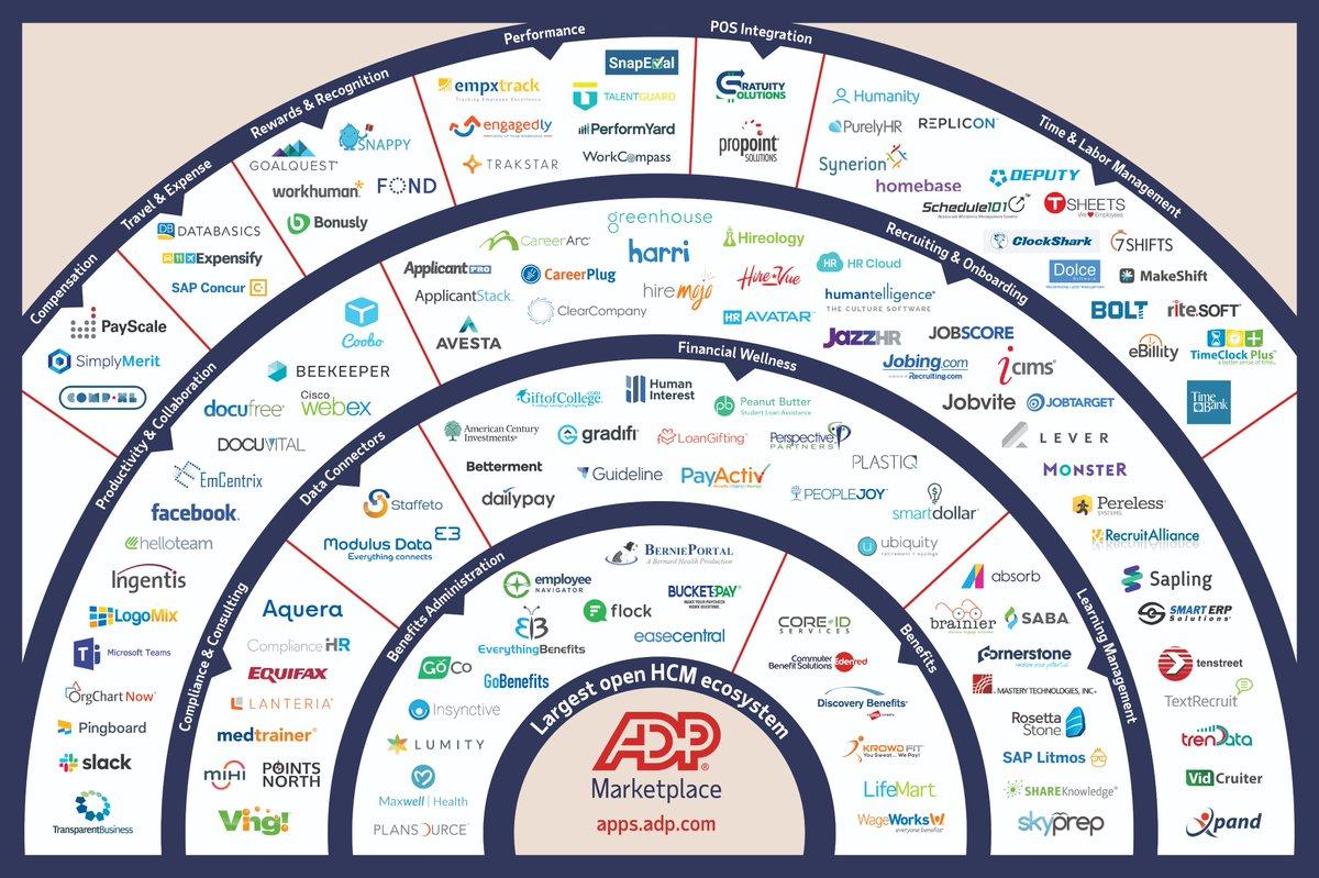 ADP Marketplace               ADP, LLC.  http:// bit.ly/33MZeMD    <br>http://pic.twitter.com/qhDKtuxufo