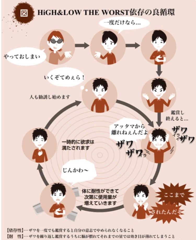 "Twitter पर 太郎: ""HiGH&LOW THE WORST依存の良循環… """