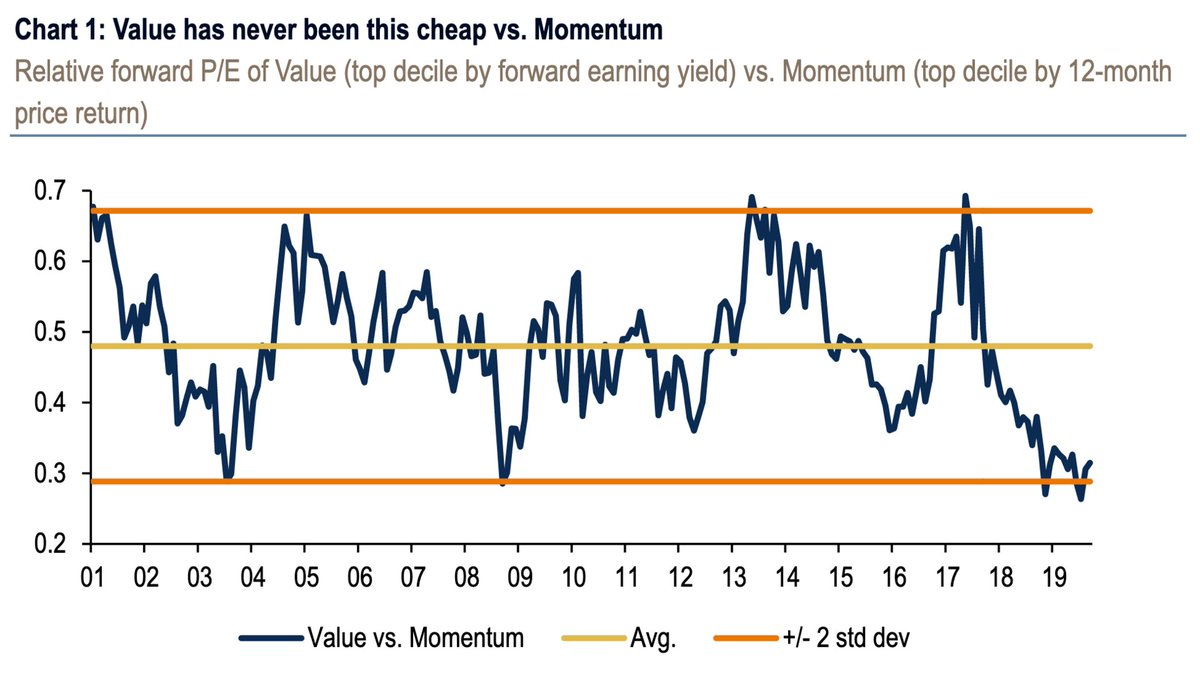 Finbox Com On Twitter Value Stocks Outperformed Momentum In October And Have Continued To Outperform In November According To An Analysis By Bank Of America Merrill Lynch Seven Reasons That Baml Gives For