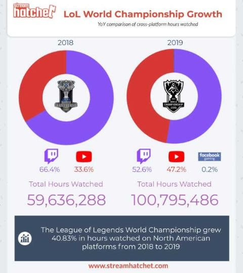 League is a 10 year old game and the Western audience for the World Championship just grew 40% YoY. Thats insane. Also worth noting that YouTube took a big bite out of Twitchs market share. via @StreamHatchet