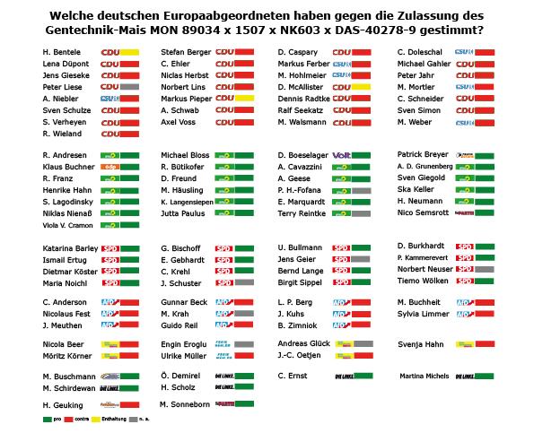 Da habe ich zufällig richtig gestimmt, im Gegensatz zu CDU, CSU, FDP und AfD... Smiley!