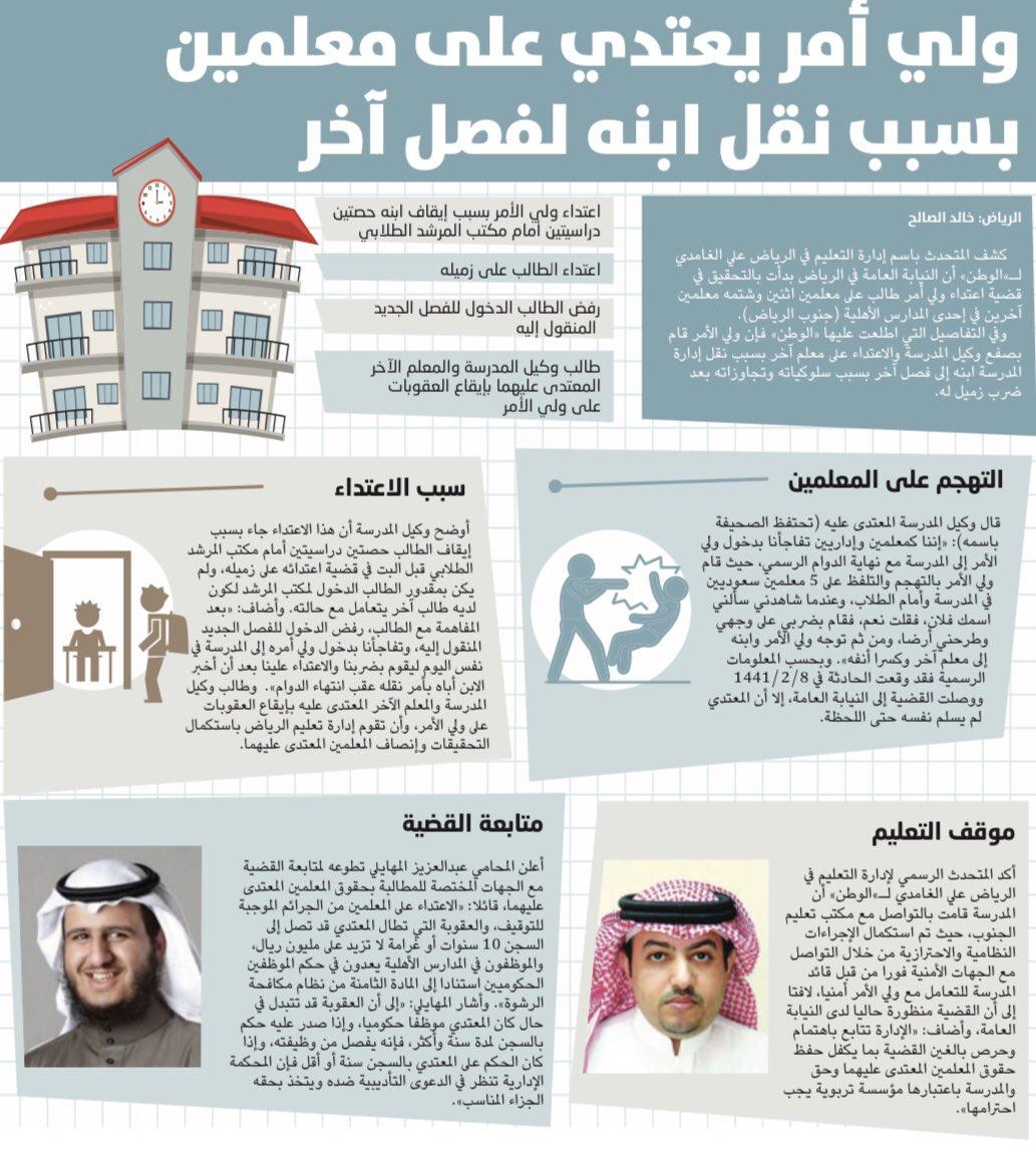 """""""ولي أمر"""" يعتدي على معلمين بمدرسة أهلية بسبب نقل ابنه لفصل آخر، و """"تعليم #الرياض"""": """"#النيابة_العامة"""" بدأت بالتحقيق. (الوطن)"""