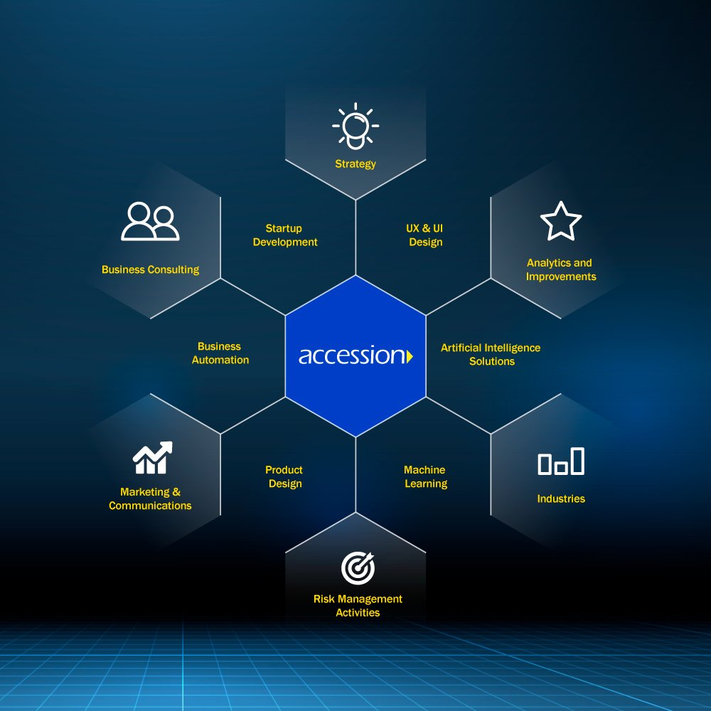 #technology #ux #businessconsulting #cloudservices #technologysolutions #bigdataanalytics #machine_learning #artificial_intelligence #bigdata #userexperiencedesign #ux #innovation #AWS https://www.accessionn.com/