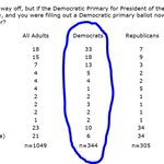 #hpupoll: new NC numbers on the #DemPrimary  including horse race front-runners Biden (33%), Sanders (18%), Warren (13%) among self-identified Democrats in NC.  See the rest in attachment or memo (with numbers from GOP, Ind/Unaffiliated, since we asked)  https://t.co/YASOfVFGAy