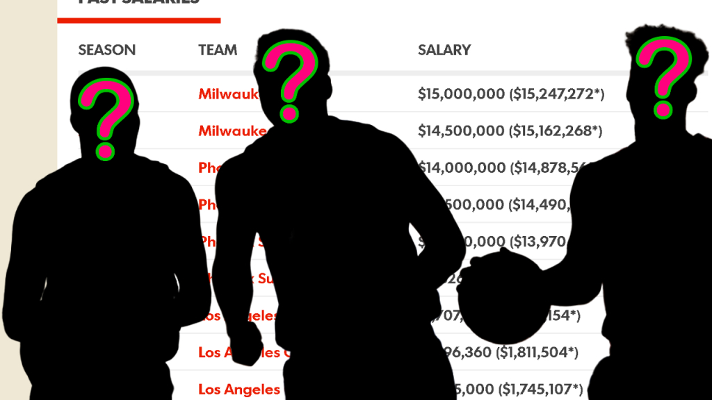 Can you guess the names of these NBA players just by looking at their salaries? 👉 hoopshype.com/2019/09/23/can…
