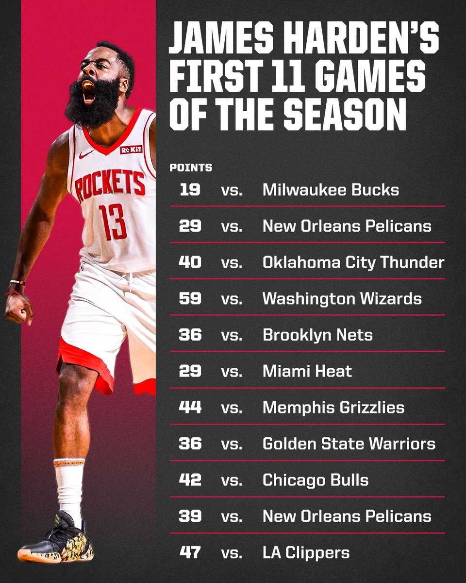 .@JHarden13 is off to a scorching hot start 🔥