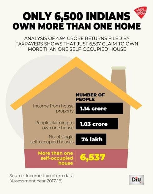 Only 6,500 Indians say they own more than one house in India. This is such a scam. There are more people in South Delhi colonies who own more than one house. https://www.indiatoday.in/diu/story/exclusive-india-s-secret-property-only-6-500-indians-say-they-own-more-than-one-self-occupied-house-in-india-1619087-2019-11-14 … @IndiaToday DIU insights.