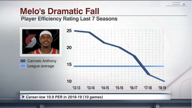 Carmelo Anthony's player efficiency rating peaked at 4th in the NBA in 2012-13, behind only LeBron James, Kevin Durant and Chris Paul.   It's dropped each season since, including a career-low 10.9 PER in 10 games with the Rockets last season.