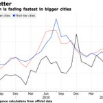 Image for the Tweet beginning: Home-price growth in China is