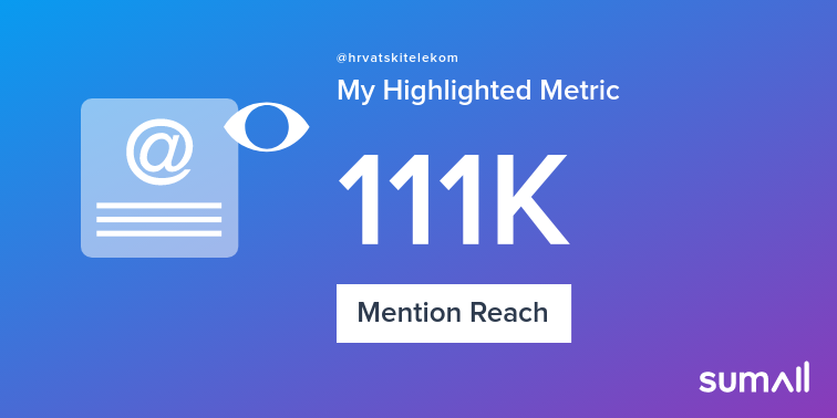 Social Media Post: My week on Twitter 🎉: 63 Mentions, 111K Mention Reach, 1 Like, 9...