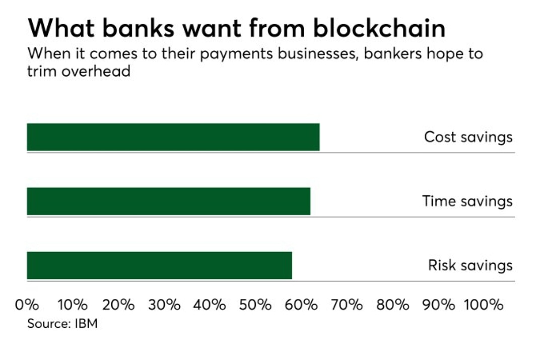 PayThink Blockchain is the new cloud – PaymentsSource. Read more: https://coinnewstelegraph.com/?p=110411#ripple #xrp #hodl #forextrader #bhfyp #forextrading #wealth #cryptolife #motivation #wallet #crypto #bitcoin #cryptocurrency #blockchain #cryptoexchange #currency #altcoin #trader #mining