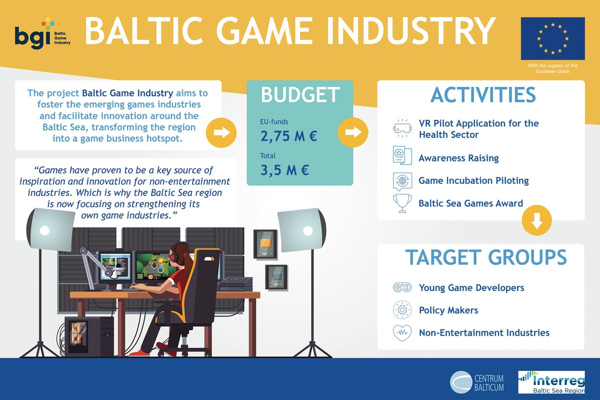 Game industry as the most dynamic creative industry worldwide with an exponential growth rate? Why not! Explore @BGIproject to find out how #innovation in #health is #MadeWithInterreg in #BSR.   👉More info you will find on @EUSBSR web & here: https://t.co/QLaBQI1qLI