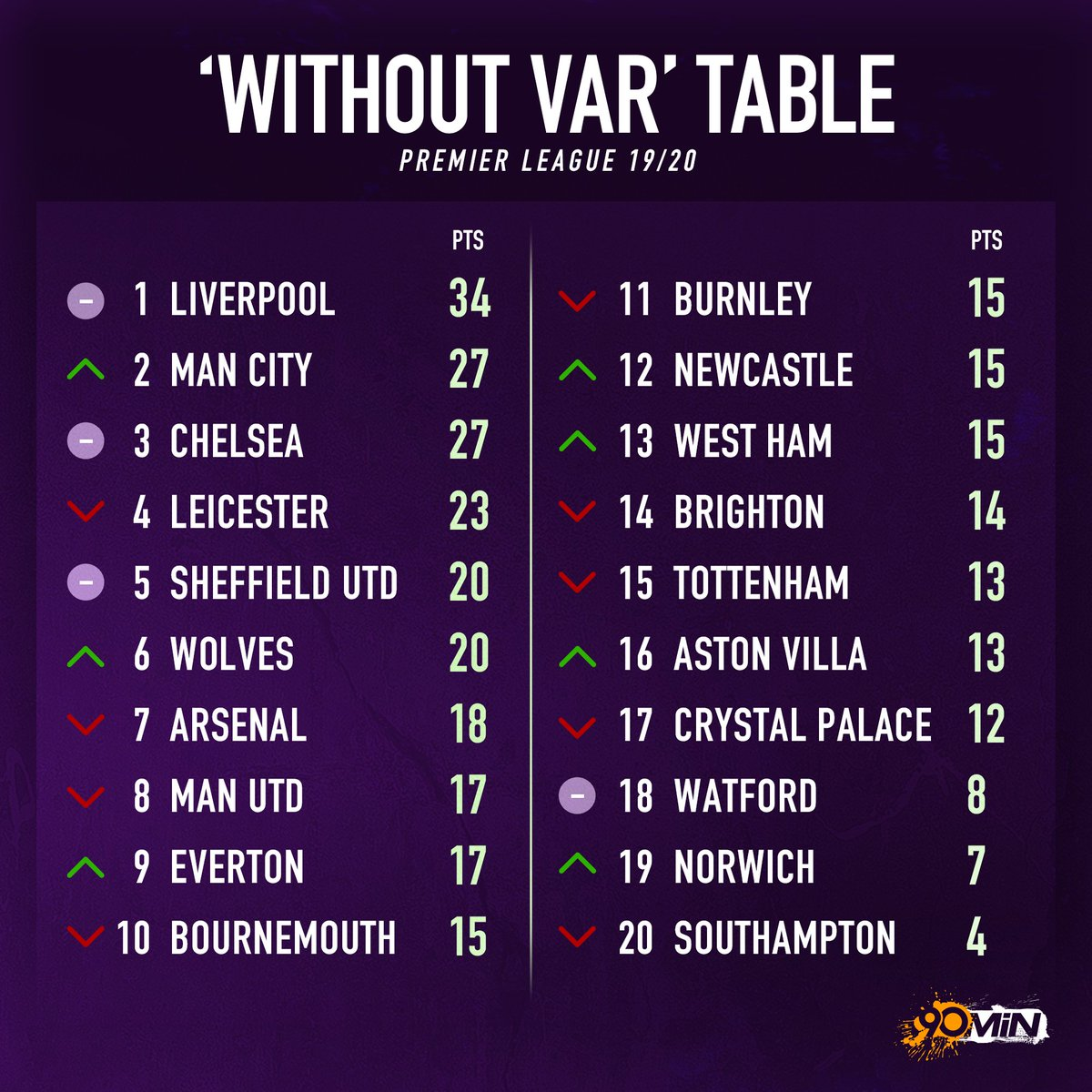 At least Man City would be a little closer to Liverpool if VAR didn't exist...<br>http://pic.twitter.com/THoMxgXVvE