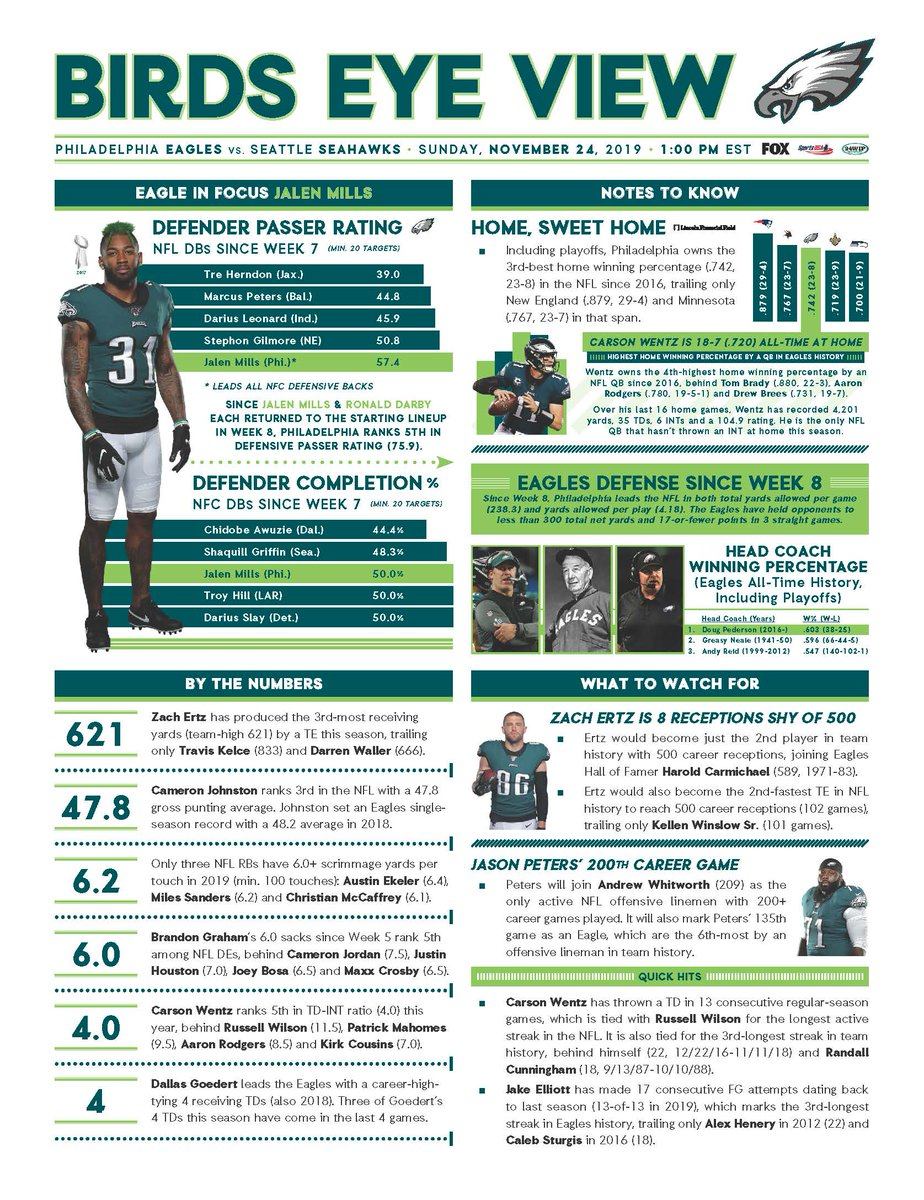 BIRDS EYE VIEW: Jalen Mills ranks 5th among @NFL DBs (1st in NFC) in defender passer rating (57.4) since returning to the @Eagles starting lineup in Week 7. #FlyEaglesFly